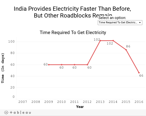 India Provides Electricity Faster Than Before, But Other Roadblocks Remain
