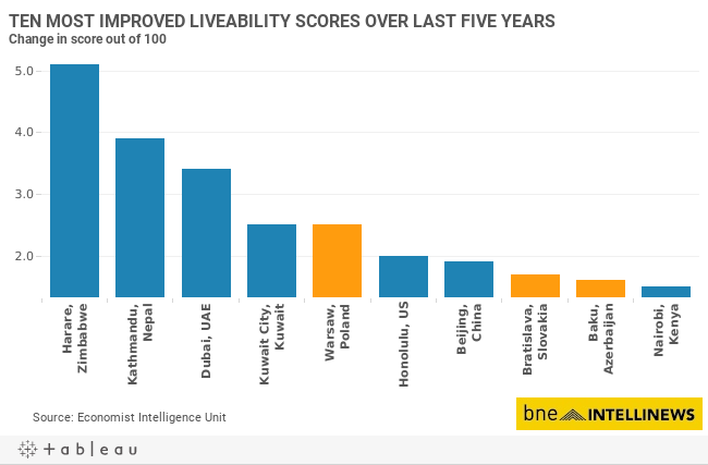 TEN MOST IMPROVED LIVEABILITY SCORES OVER LAST FIVE YEARSChange in score out of 100 (100=ideal)