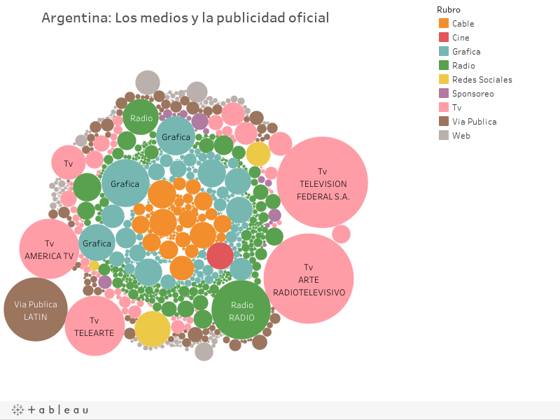Argentina: Los medios y la publicidad oficial