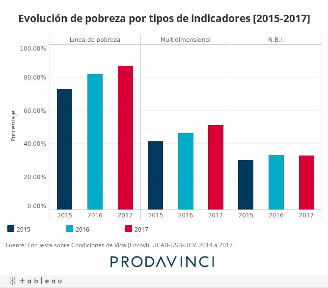 Evolución de pobreza por tipos de indicadores [2015-2017]