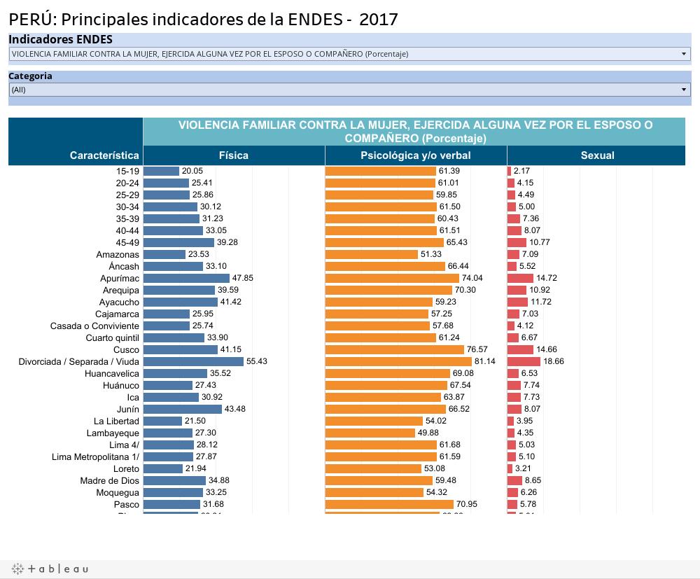 PERÚ: Principales indicadores de la ENDES - 2017