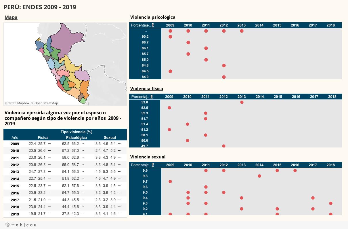 PERÚ: Indicadores de algún tipo de violencia, del porcentaje de mujeres alguna vez unidas, ENDES 2009 - 2017