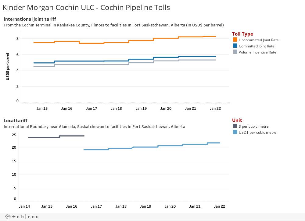 Kinder Morgan Cochin ULC - Cochin Pipeline Tolls