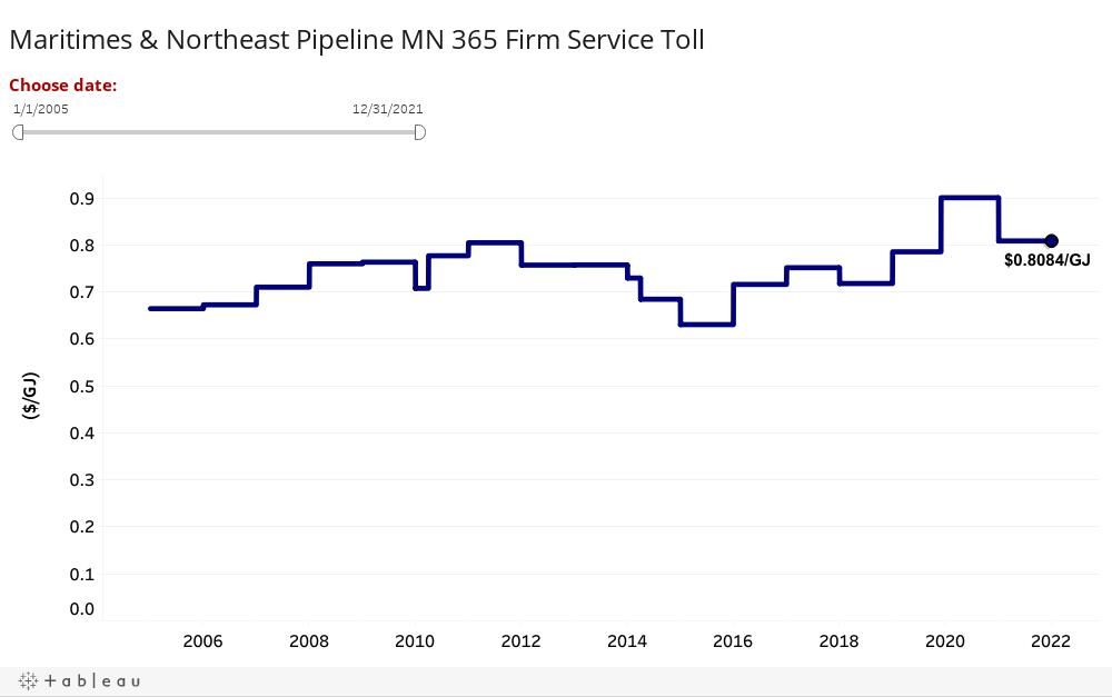 Maritimes & Northeast Pipeline MN 365 Firm Service Toll