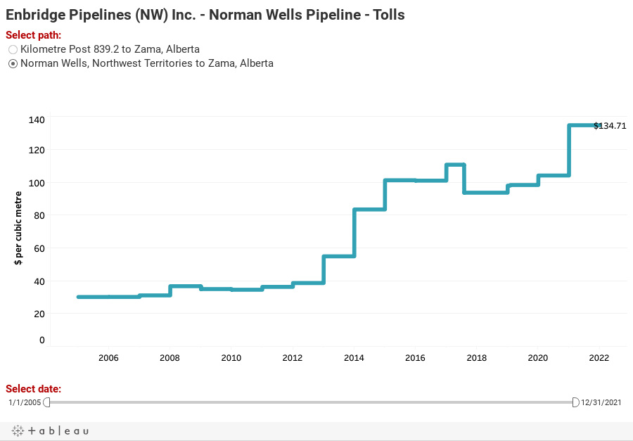 Enbridge Pipelines (NW) Inc. - Norman Wells Pipeline - Tolls