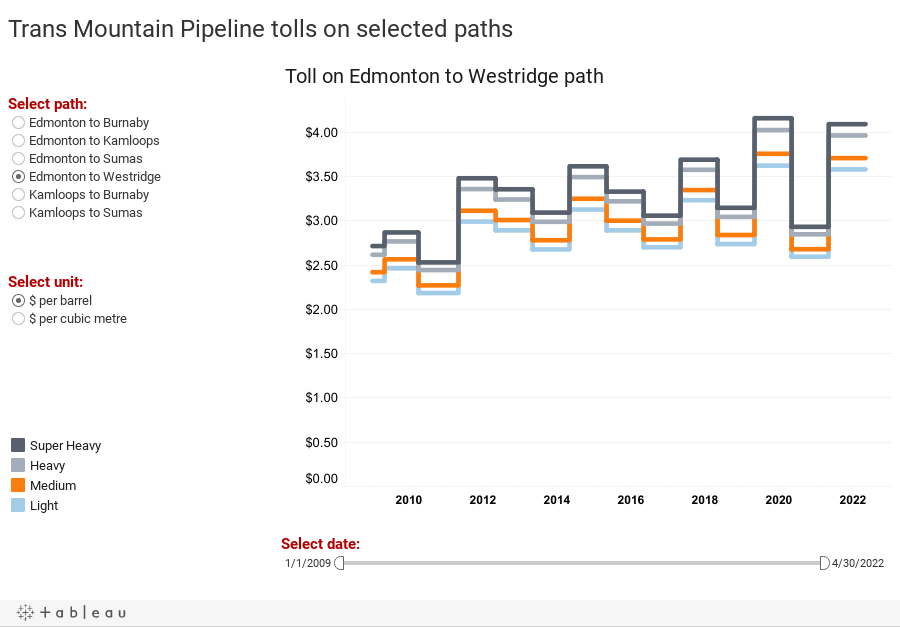 Trans Mountain Pipeline tolls on selected paths