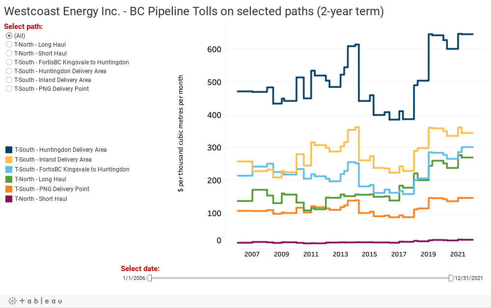 Westcoast Energy Inc. - BC Pipeline Tolls on selected paths