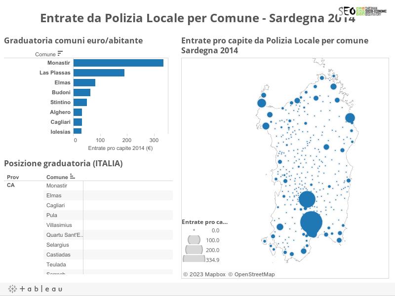 Entrate da Polizia Locale per Comune - Sardegna 2014