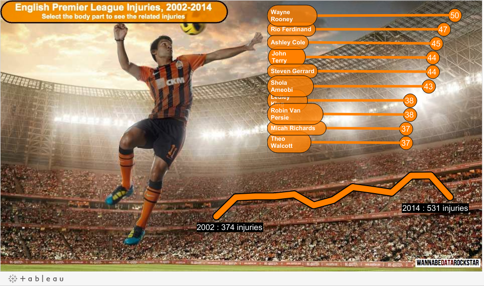 https://public.tableau.com/static/images/EP/EPL-Injuries/Explore/1.png