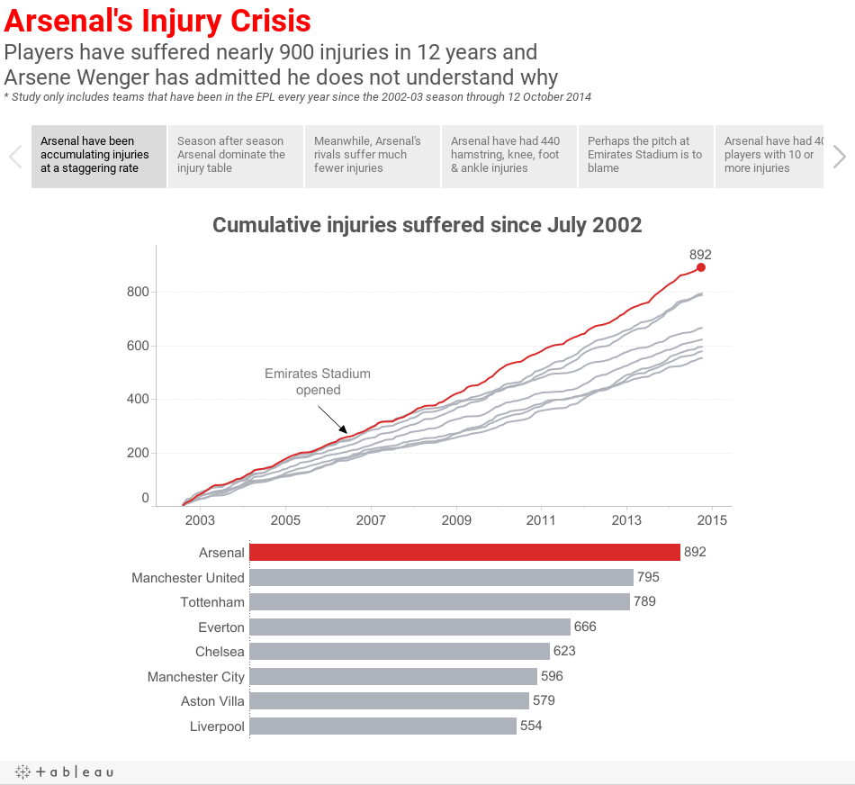 Arsenal's Injury CrisisPlayers have suffered nearly 900 injuries in 12 years and Arsene Wenger has admitted he does not understand why* Study only includes teams that have been in the EPL every year since the 2002-03 season through 12 October 2014