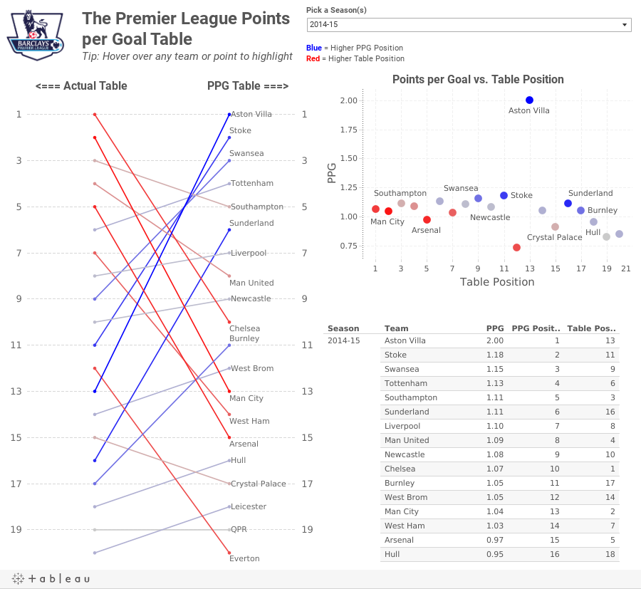The Premier League Points per Goal TableTip: Hover over any team or point to highlight