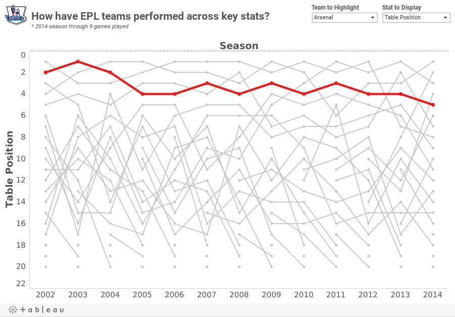 How have EPL teams performed across key stats?* 2014 season through 9 games played