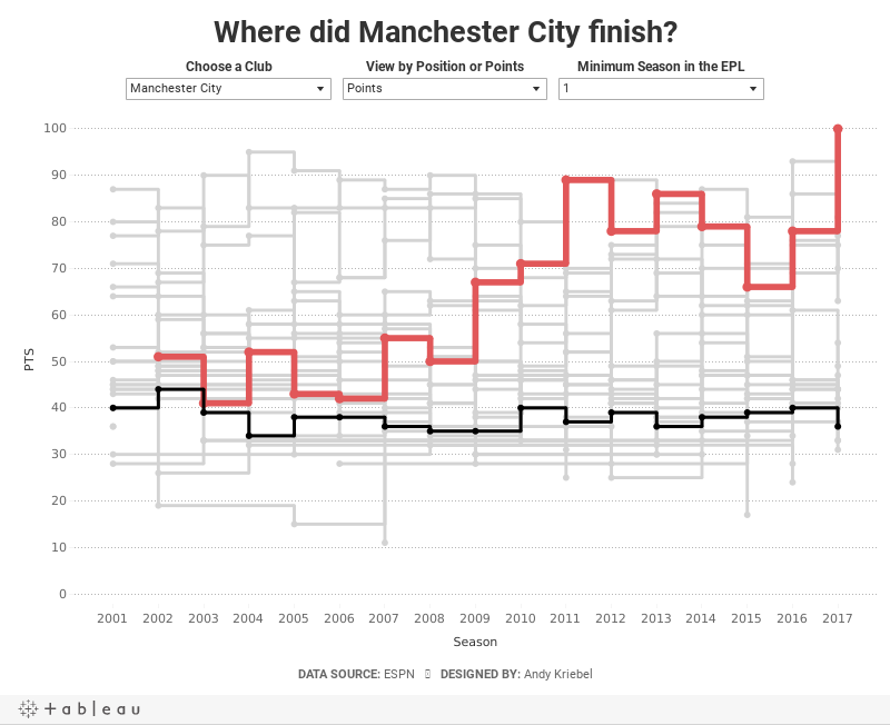 Where did Manchester City finish?