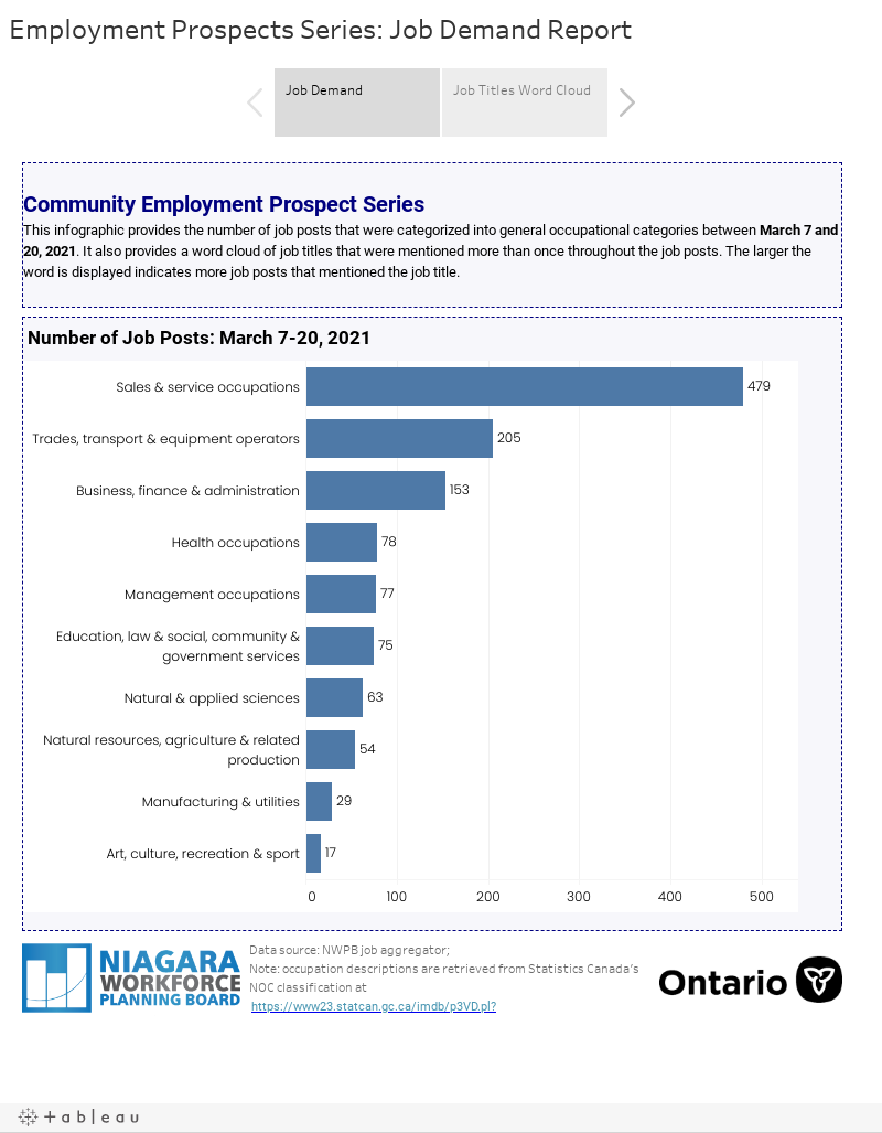 Employment Prospects Series: Job Demand Report