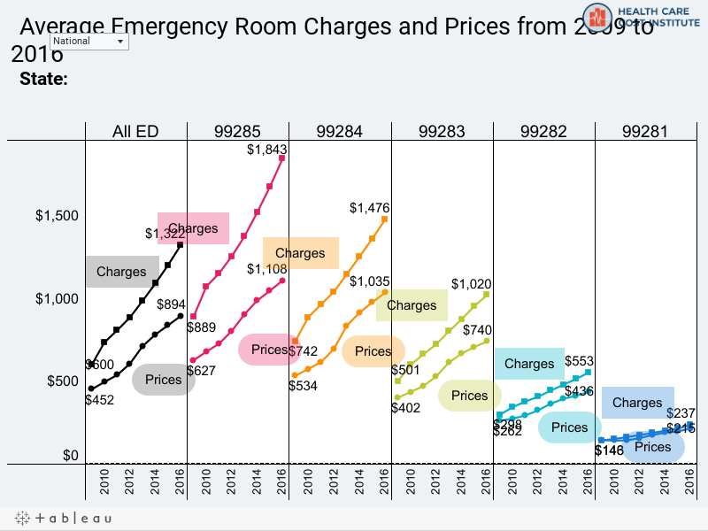 ER Charges and Prices