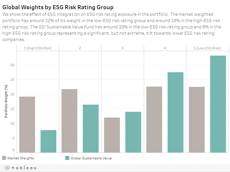 Global Weights by ESG Risk Rating GroupWe show the effect of ESG integration on ESG risk rating exposure in the portfolio. The market weighted portfolio has around 20% of its weight in the low-ESG risk rating group and around 18% in the high-ESG risk rat