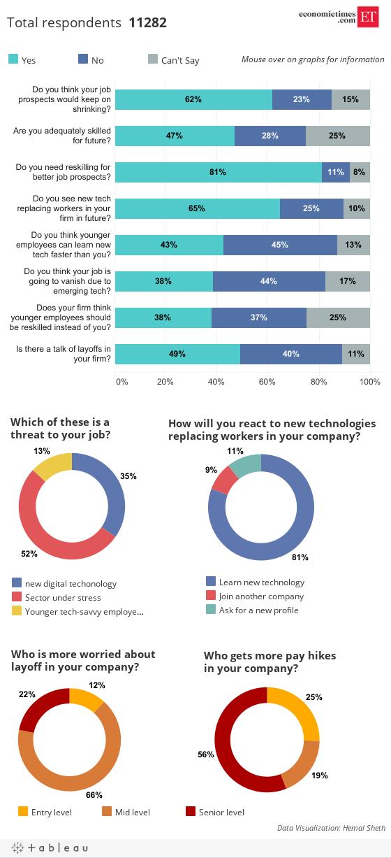 Job Disruption Survey results