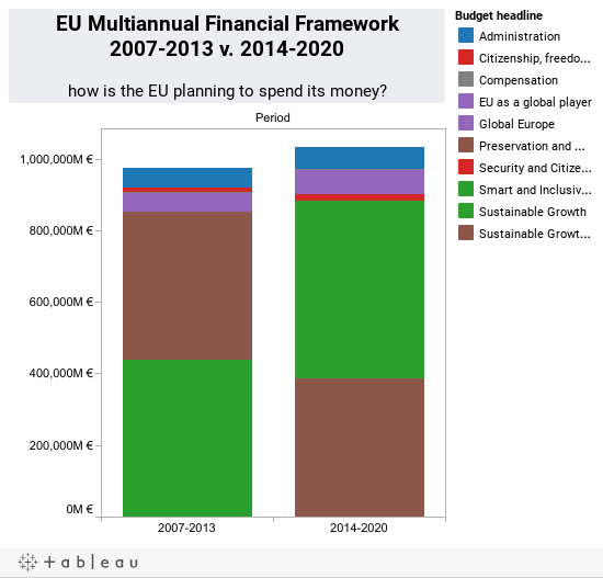 EU Multiannual Financial Frameworks