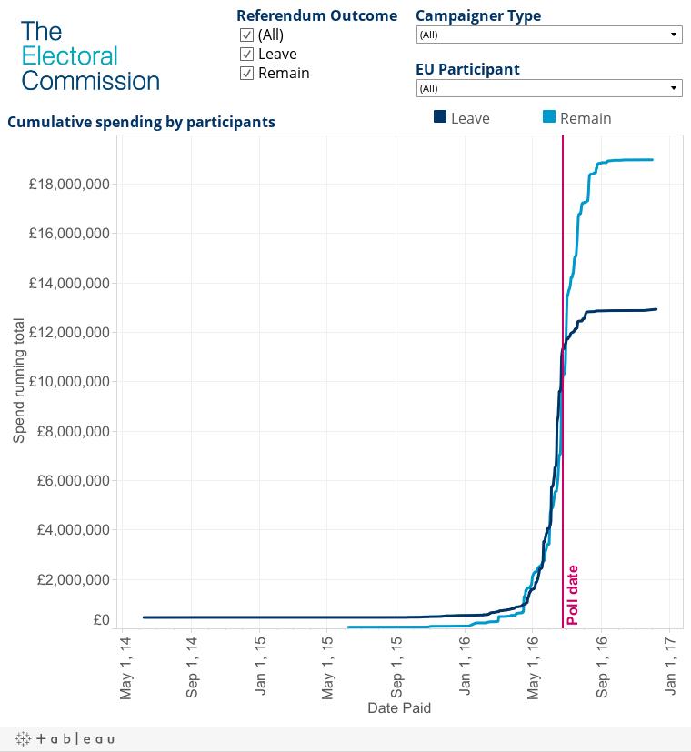 Chart 2 Spending running total