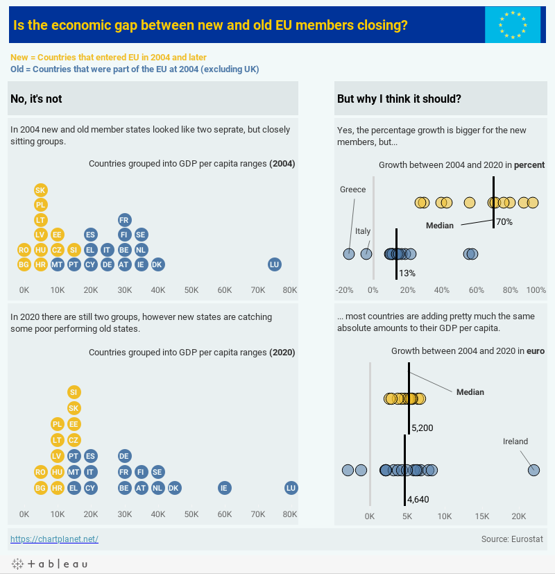 Is the economic gap between new and old EU members closing?