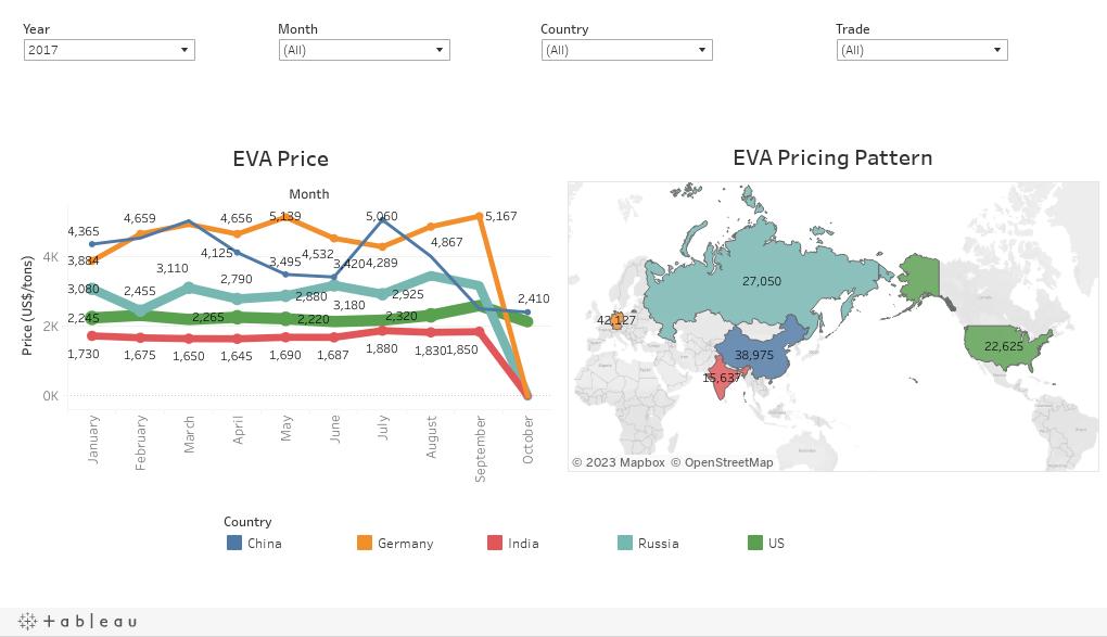 Ethylene Vinyl Acetate Eva Product Price And Market