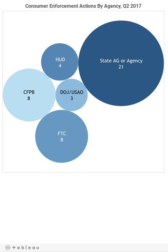 Agency Bubble Q2 17
