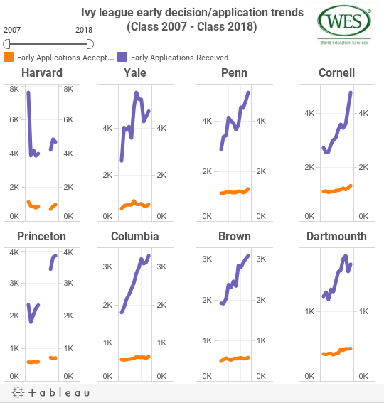 Ivy league early decision/application trends(Class 2007 - Class 2018)