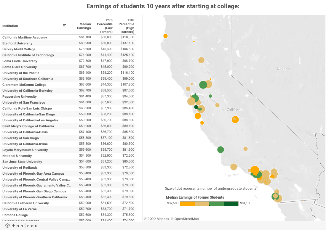 Earnings of students 10 years after starting at college: