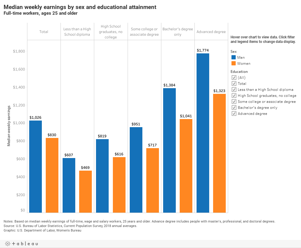 chart - Median weekly earnings by educational attainment and sex