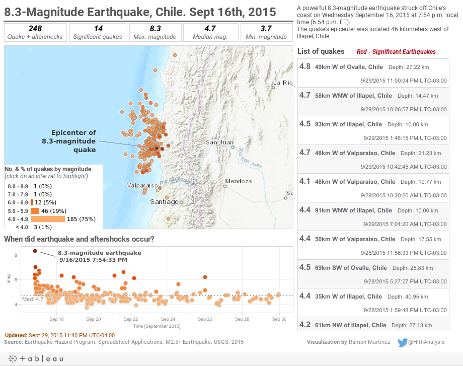 8.3-Magnitude Earthquake, Chile. Sept 16th, 2015