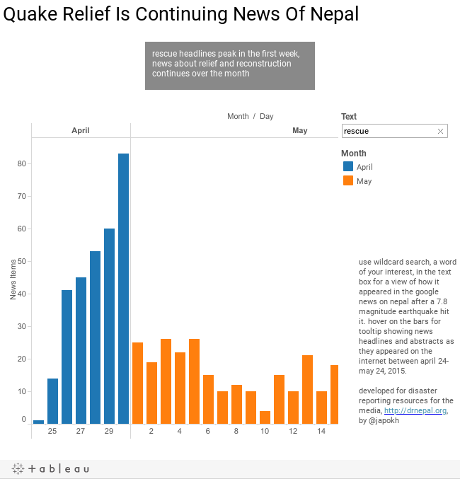 Quake Relief Is Continuing News Of Nepal