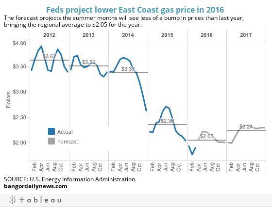 Gas forecast