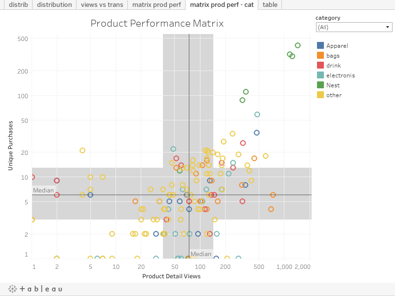 Product Performance Matrix