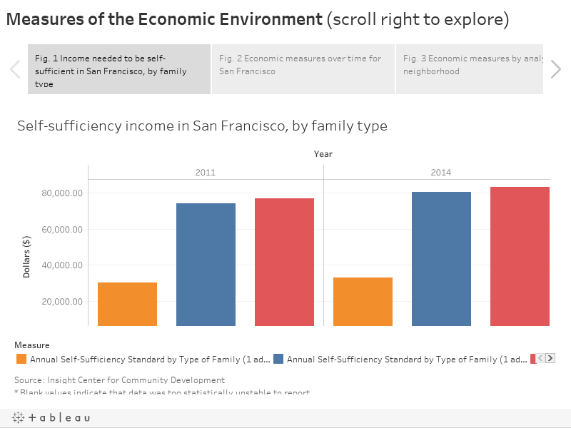 Measures of the Economic Environment (scroll right to explore)