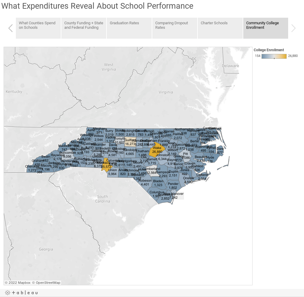 What Expenditures Reveal About School Performance