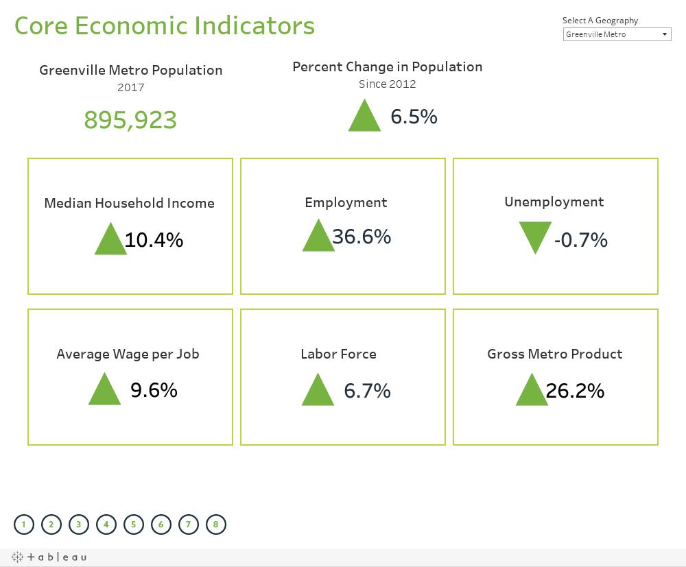 Core Economic Indicators