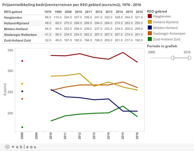 Prijsontwikkeling bedrijventerreinen per REO gebied (euro/m2), 1976 - 2016