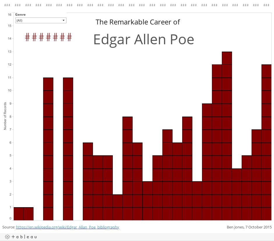 EdgarAllenPoeBoring