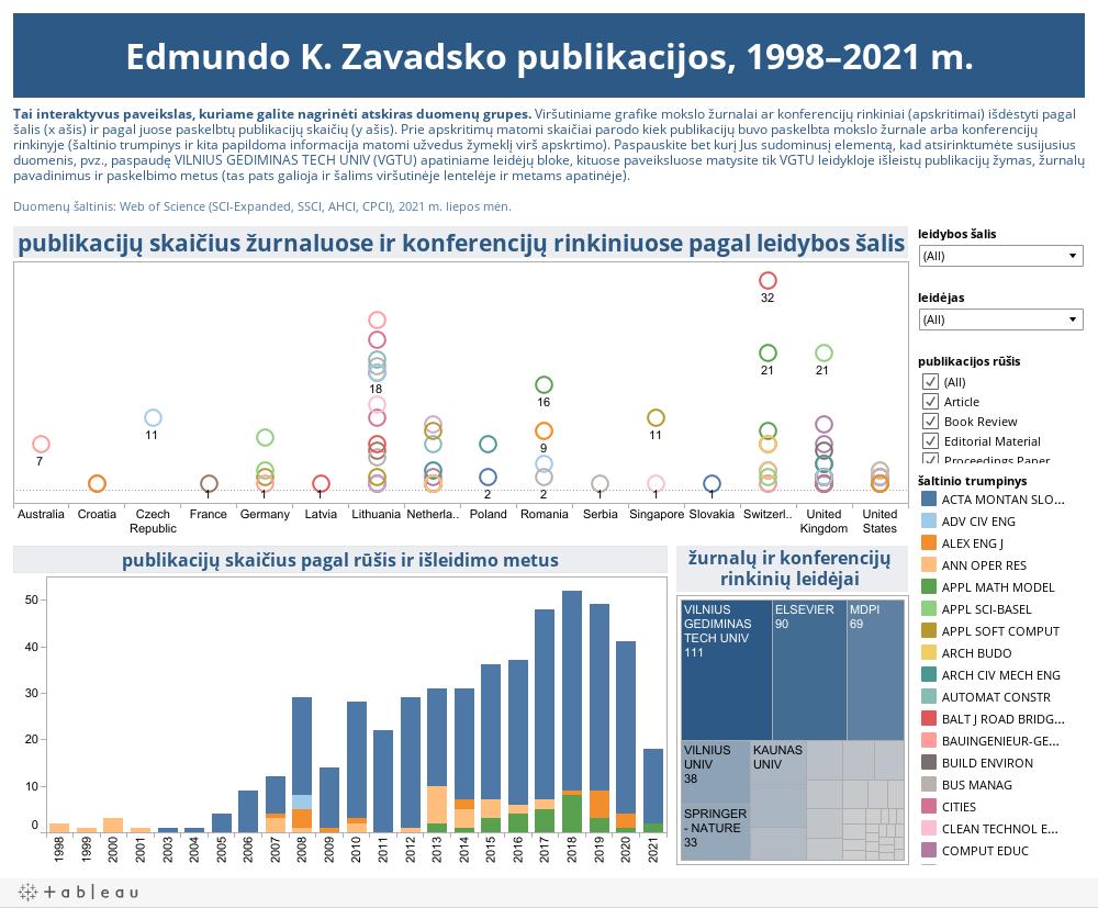 Edmundo K. Zavadsko publikacijos, 1998–2021 m.