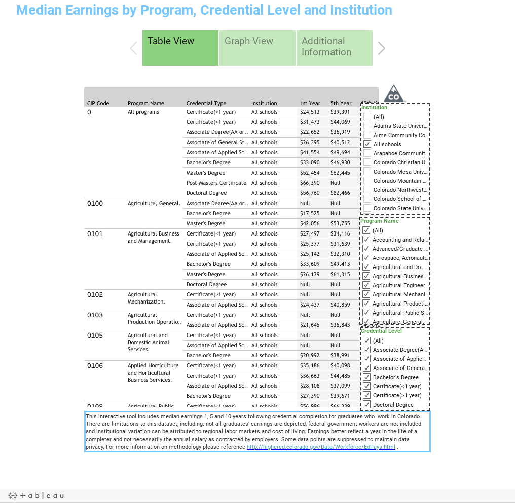 Median Earnings by Program, Credential Level and Institution