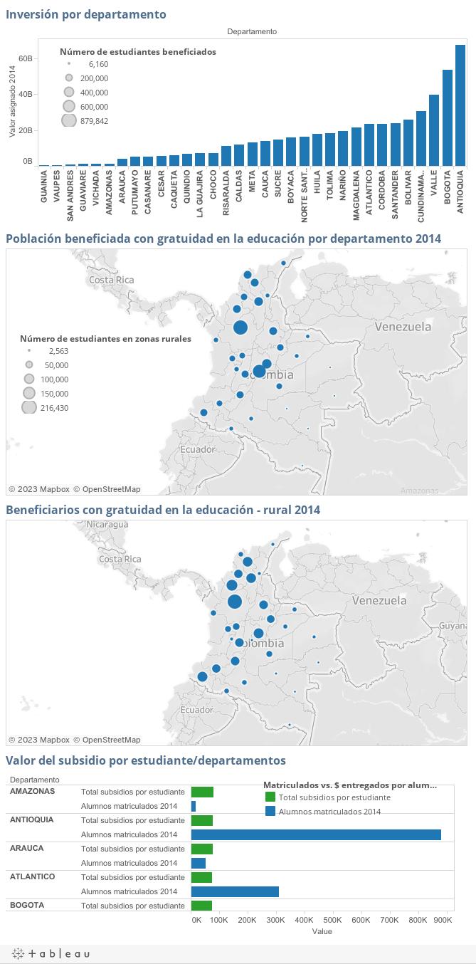 Mapas y gráficas educación