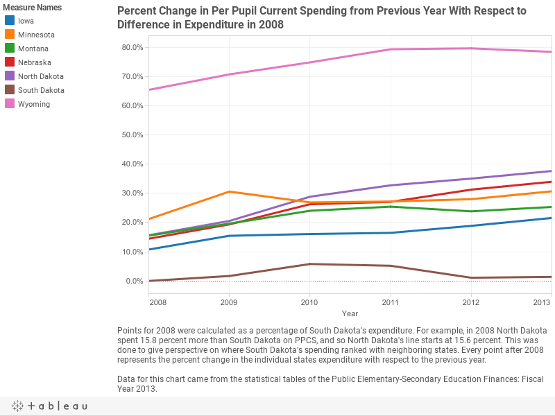 Percent Change in Per Pupil Current Spending from Previous Year With Respect to Difference in Expenditure in 2008