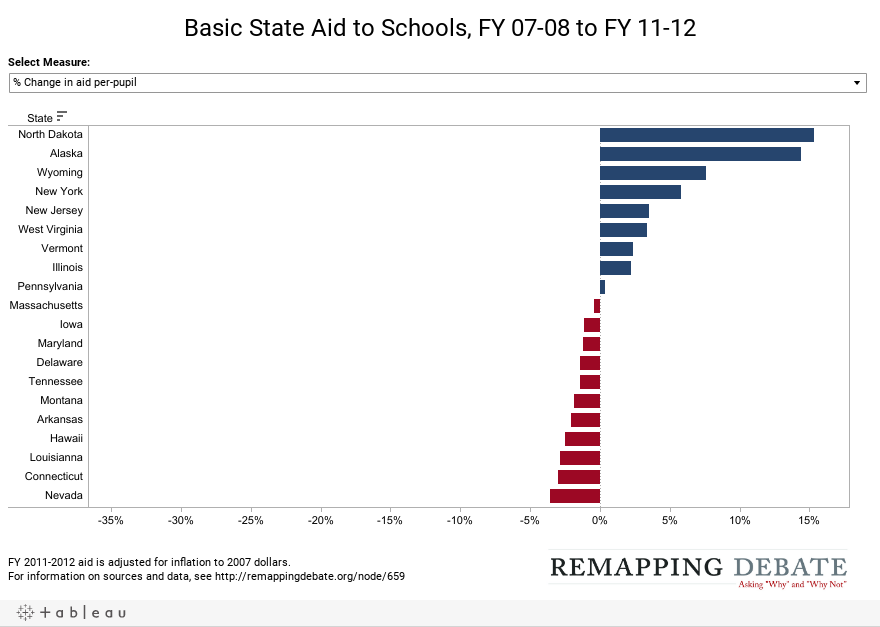 Basic State Aid to Schools, FY 07-08 to FY 11-12