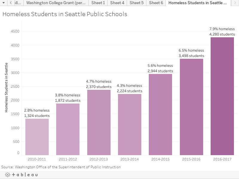 Homeless Students in Seattle Public Schools