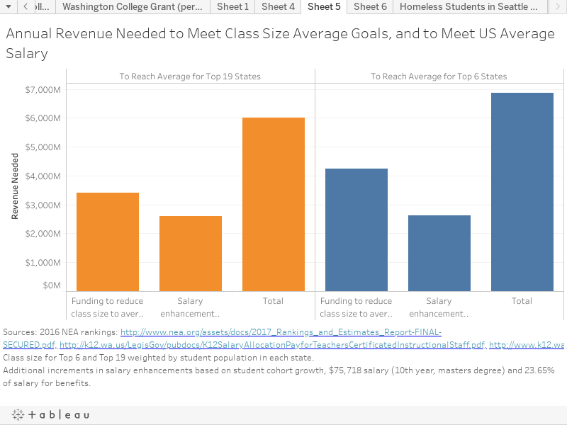 Annual Revenue Needed to Meet Class Size Average Goals, and to Meet US Average Salary