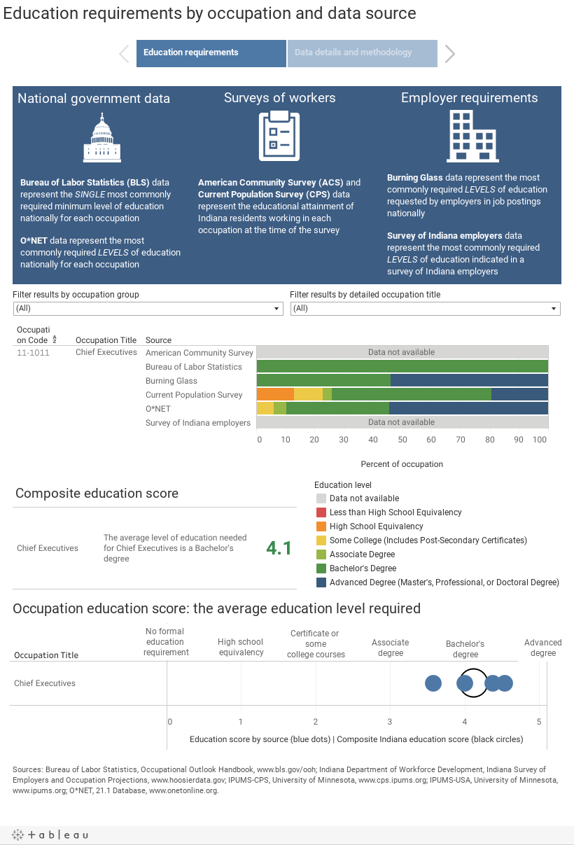 Education requirements by occupation and data source