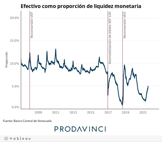 Efectivo como proporción de liquidez monetaria