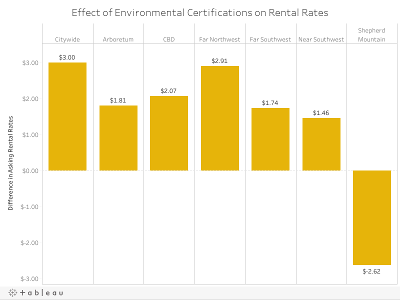 Effect of Environmental Certifications on Rental Rates