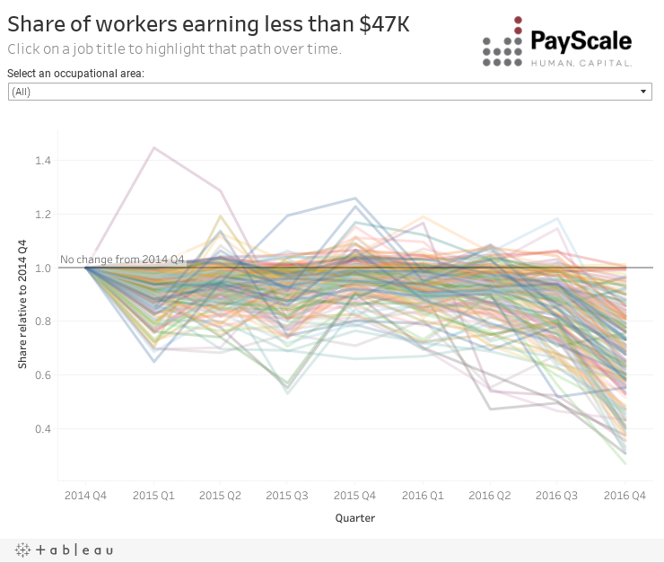 Share of workers earning less than $47KClick on a job title to highlight that path over time.