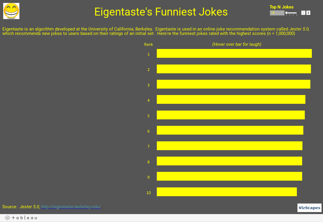 Eigentaste's Funniest Jokes